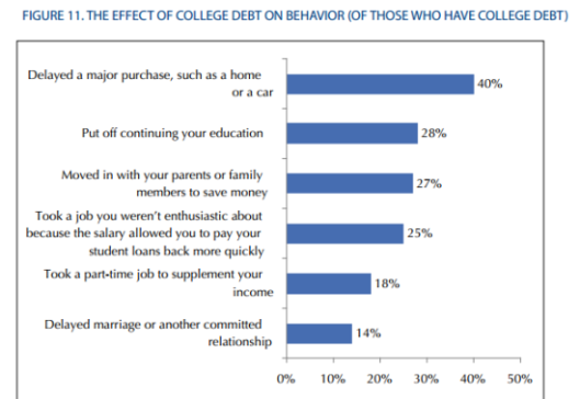 college-debt-impact